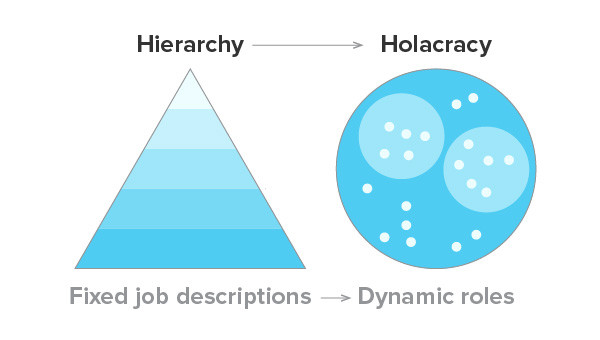 hierarchy-and-holacracy