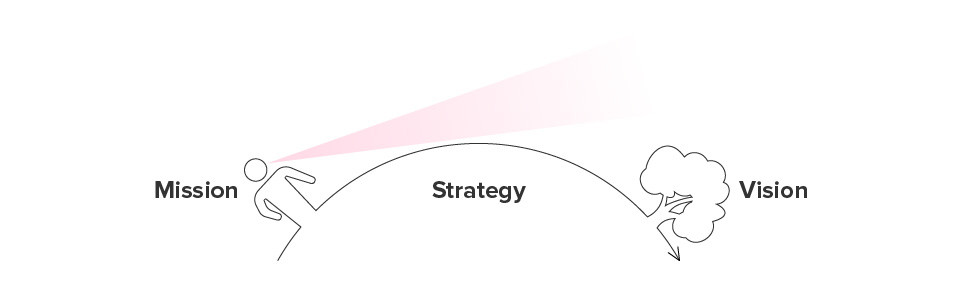 vision-mission-and-strategy