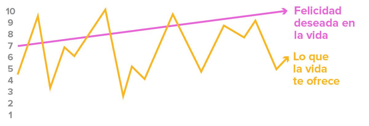 curva-de-felicidad