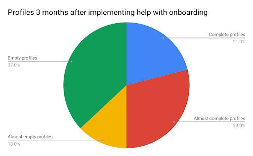 Profiles 3 months after implementing help with onboarding