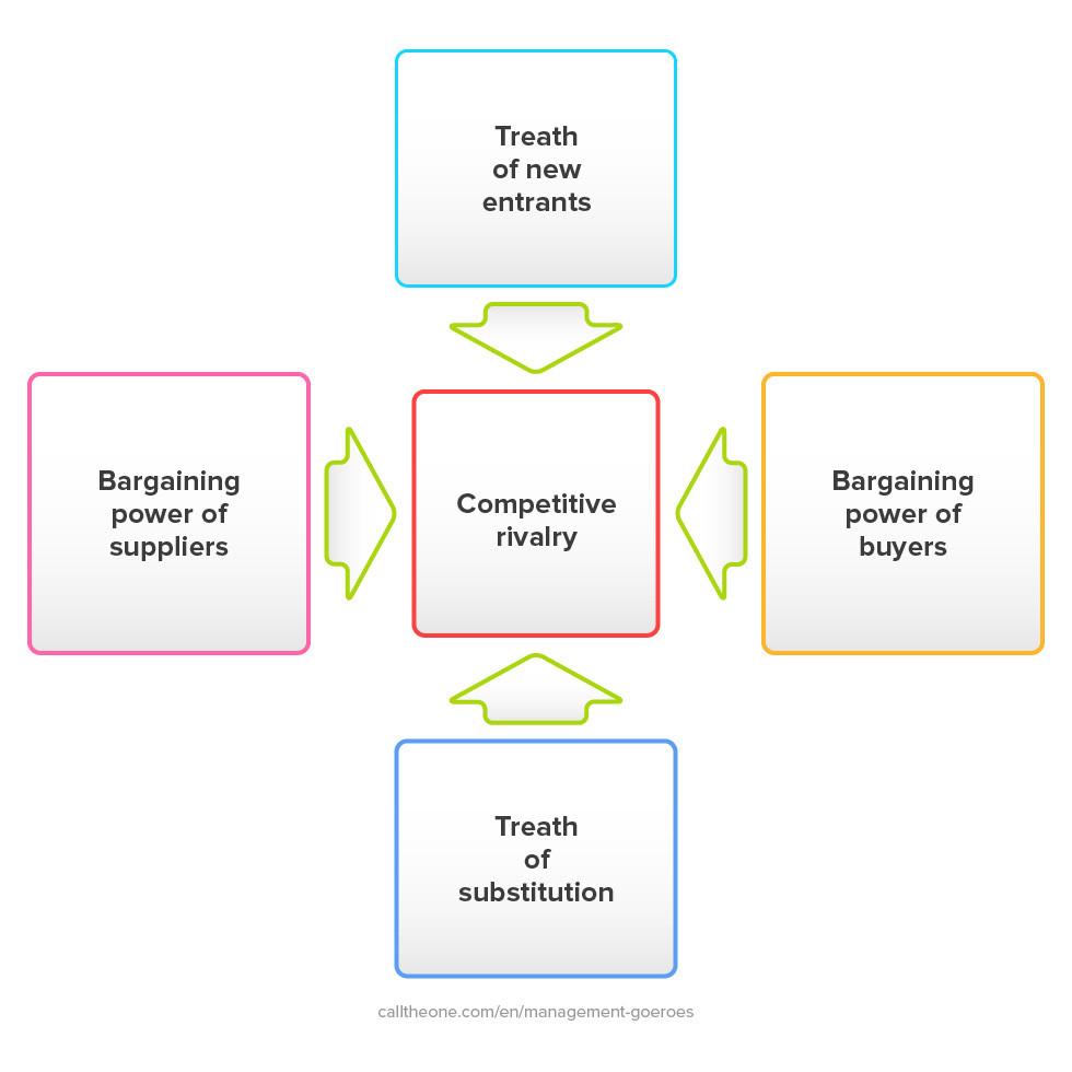 Five forces model Michael Porter