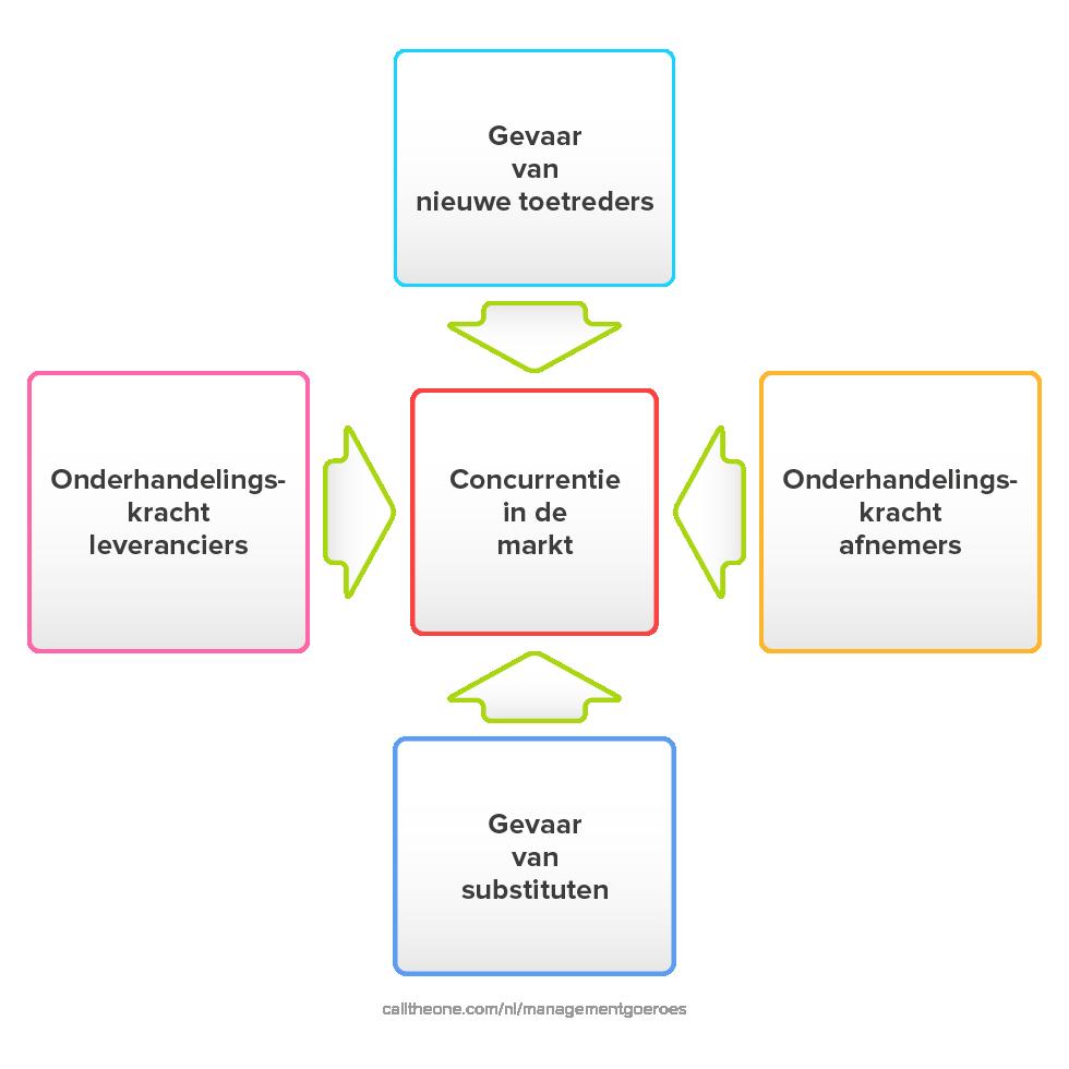 Vijf krachten model Michael Porter