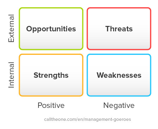 SWOT analysis explanation
