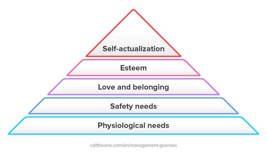 Piramid of Maslow