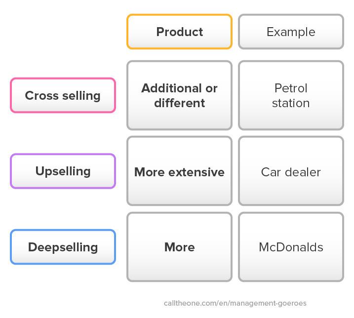 Verschil cross selling upselling en deepselling