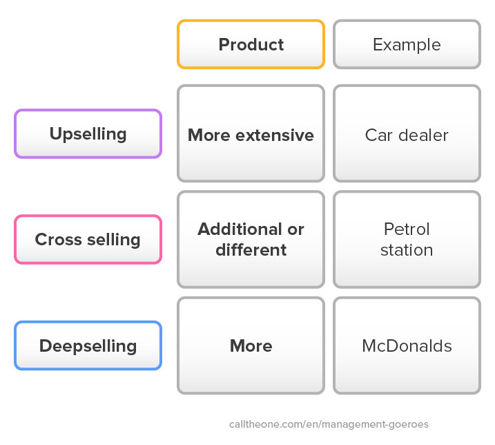 Difference between upselling, cross selling en deepselling