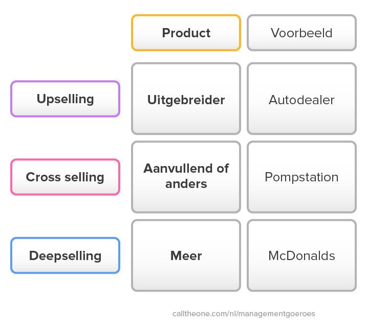 Verschil tussen upselling, cross selling en deepselling