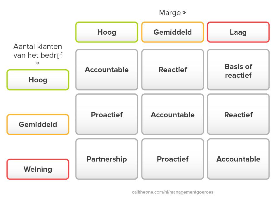 De 5 niveaus van klantgerichtheid schematisch weergegeven