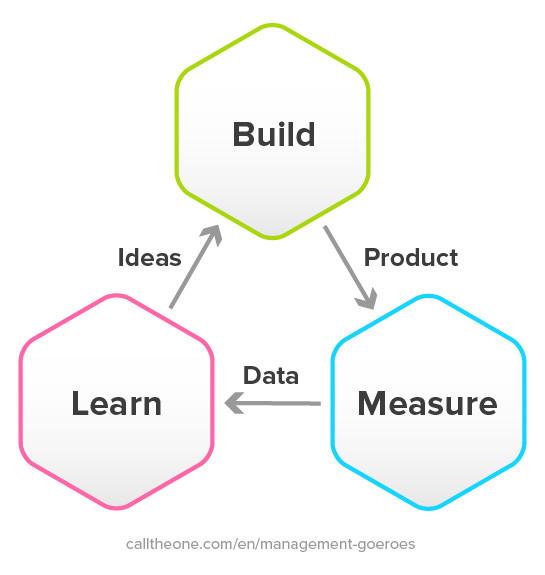 Build measure learn cycle example.