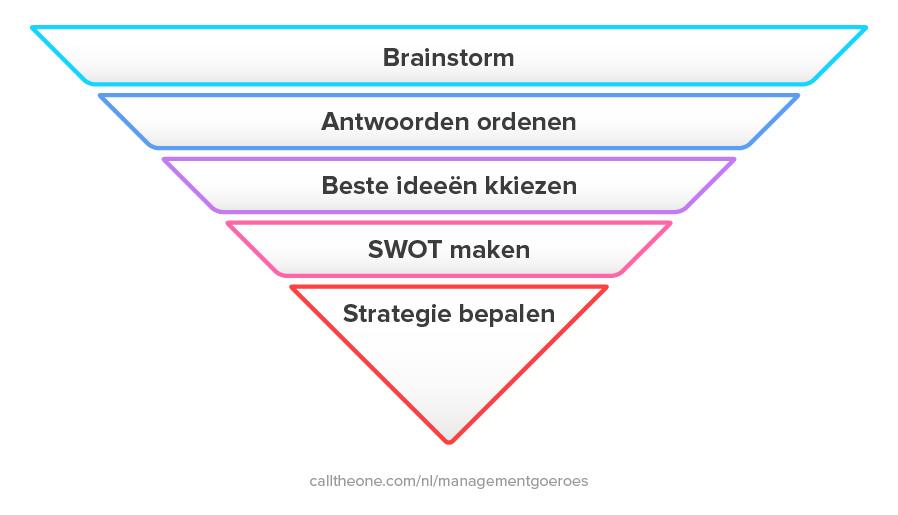 Van brainstorm naar strategie
