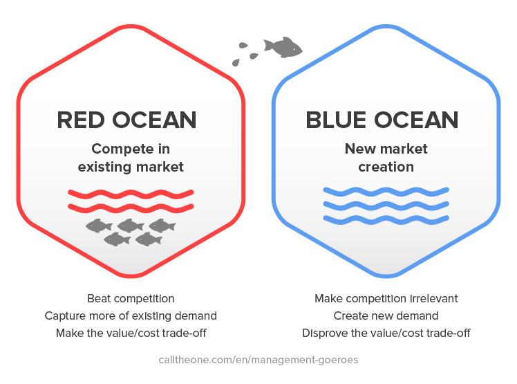 Blue ocean uitleg