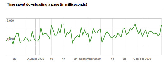google-page-time-spend-downloading-a-page-in-milliseconds-before-speed-optimisations
