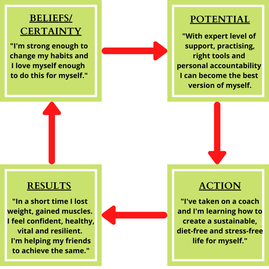 believe-circle-and-self-doubt-final-step