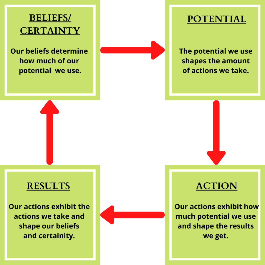 the-believe-circle-and-self-doubt