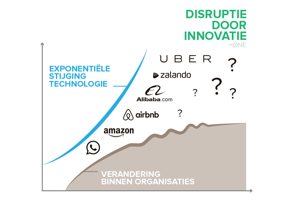 Disruptie door innovatie
